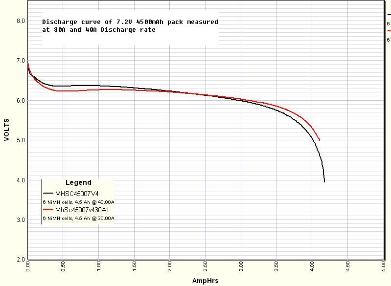 Aa Battery Voltage Test